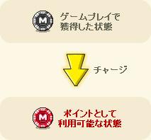 ゲームプレイで獲得した状態 チャージ⇒ ポイントとして利用可能な状態